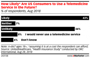 stats graph about likelihood of using telehealth